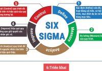 Lean Six Sigma – Mô hình cải tiến năng suất chất lượng