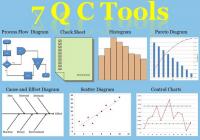 7 Công cụ quản lý chất lượng (7QC) là gì ?