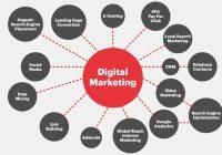 7 Yếu tố giúp chiến lược Digital Marketing thành công