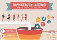 4 Nền tảng cho một chiến dịch Digital Marketing thành công