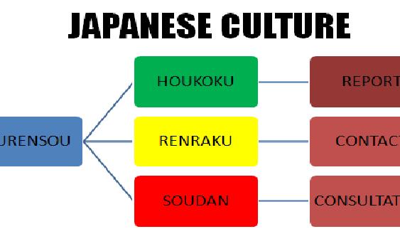 Quy tắc Hourensou cách làm việc nhóm hiệu quả của người Nhật